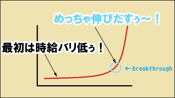 副業-成長曲線